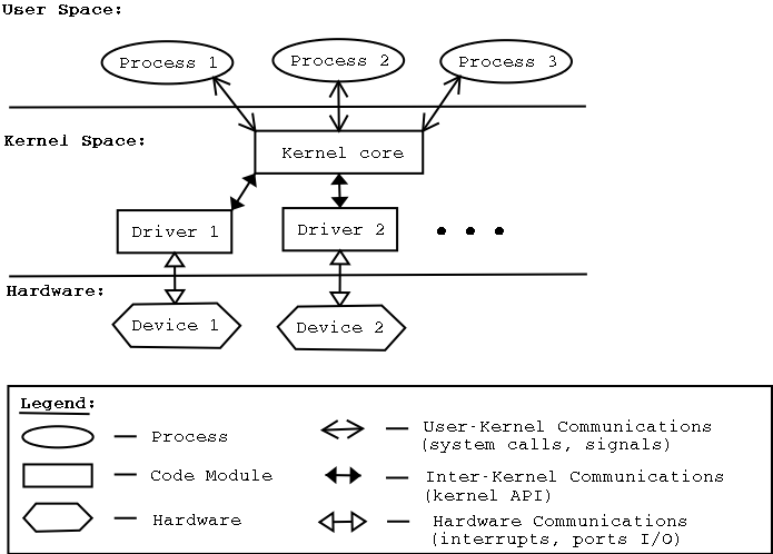 The Linux Kernel, Kernel Modules And Hardware Drivers